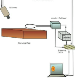 schematic of induction heating system with ir camera  [ 850 x 1075 Pixel ]