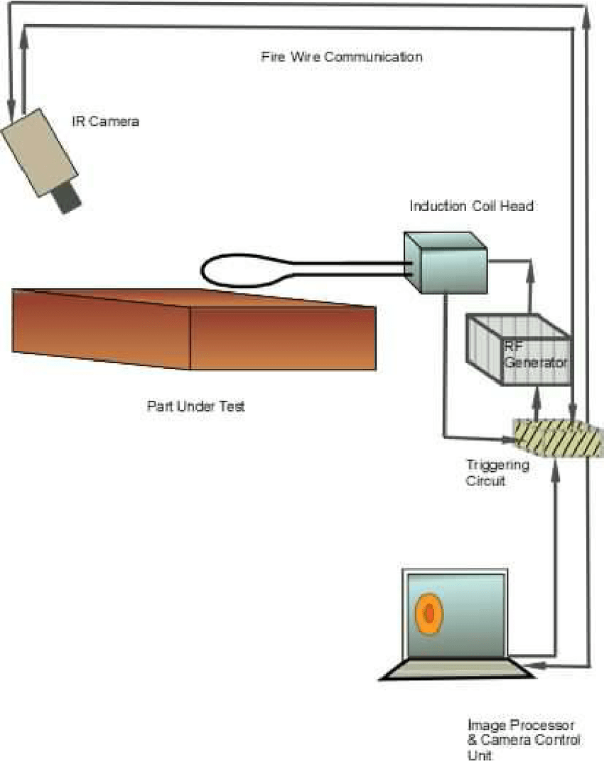 hight resolution of schematic of induction heating system with ir camera