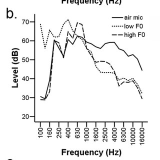 (PDF) The effect of vocal and demographic traits on speech