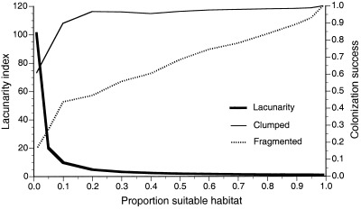 Effect of landscape structure on colonization success for