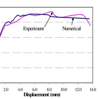 (PDF) SIMULATION OF BRICK MASONRY WALL BEHAVIOR UNDER IN