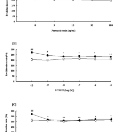 effects of pertussis toxin u 73122 and gf 109203x on neuropeptide y npy induced proliferation of rat aortic endothelial cells raecs under hypoxia  [ 850 x 1237 Pixel ]