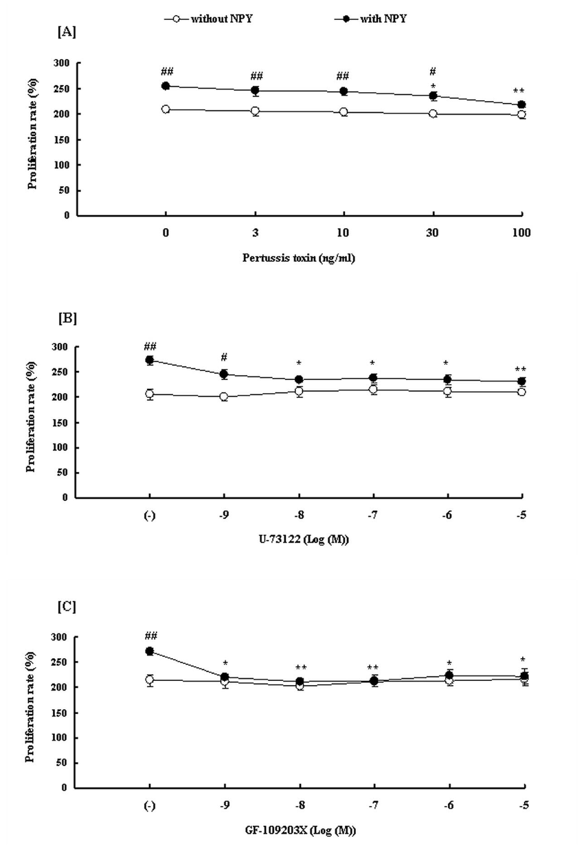 hight resolution of effects of pertussis toxin u 73122 and gf 109203x on neuropeptide y npy induced proliferation of rat aortic endothelial cells raecs under hypoxia
