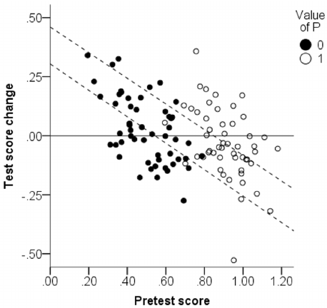 Scatter plot of simulated pretest score and test score