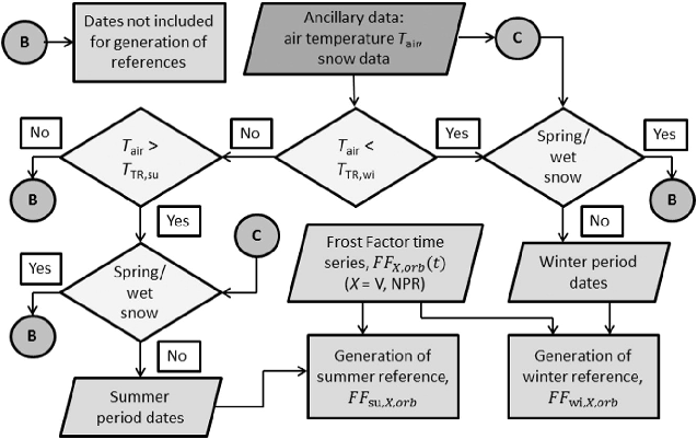 Flow chart describing the logic of summer and winter