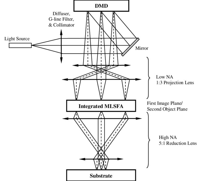 A block diagram of the High Resolution Maskless