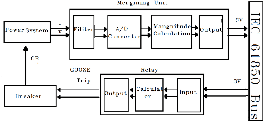 Block diagram of protection system using overcurrent relay
