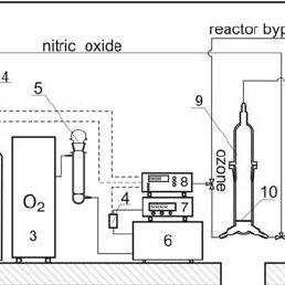 1-Nitrogen gas cylinder, 2-nitric oxide gas cylinder, 3