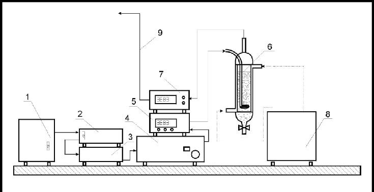 Apparatus scheme. 1-Oxygen Generator AirSep, 2-rotameter