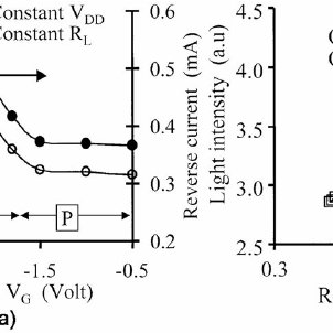 The current-voltage characteristic of a reverse-biased p-n