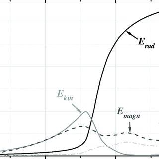 Electro-technical circuit of 0D model: 2U(t)