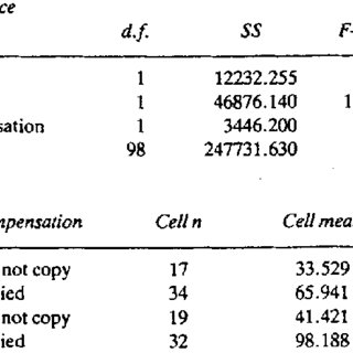 (PDF) Memory performance and use of a compensation after