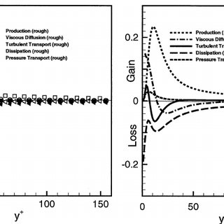 Terms in the turbulent kinetic energy budget normalized by