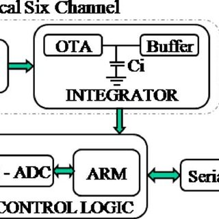 (PDF) Fast integrator based data acquisition system for