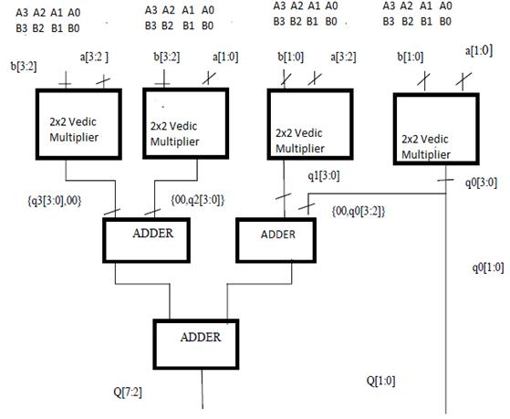 2x2 Vedic multiplier 2 bit Vedic multiplier is implemented