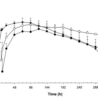 (PDF) Comparative bioavailability of fluoxetine after