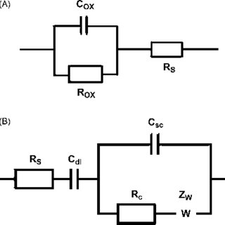 Equivalent circuit modeling of the electrochemical cell