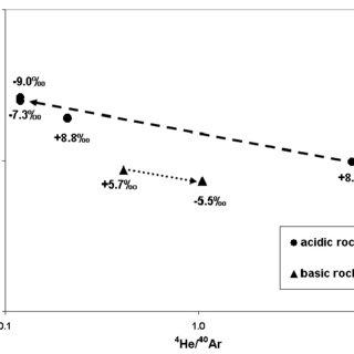 (PDF) Ultralight Oxygen in Corundum-Bearing Rocks of North