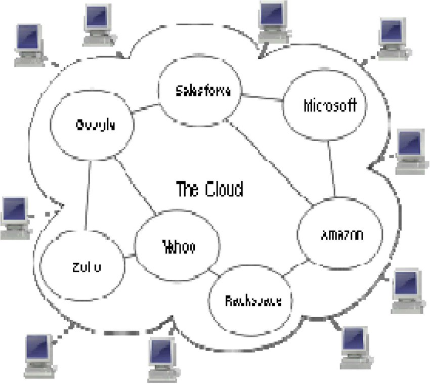 Figure shows the conceptual diagram of Cloud Computing [4
