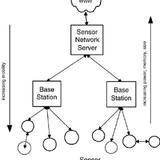 (PDF) Environmental Sensor Networks: A revolution in Earth
