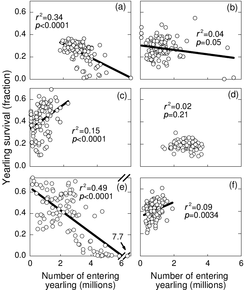 medium resolution of simulated relationship between annual values of yearling yellow perch stage survival and the numbers of yearlings