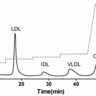 (A) DiI chromatogram for AE-HPLC separation of Hb, Albumin