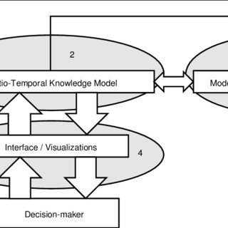 (PDF) A spatio-temporal population model to support risk
