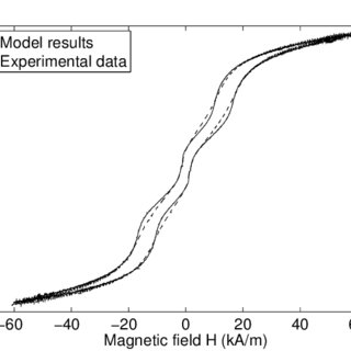 (a) Major hysteresis curve of Terfenol-D, (b) major