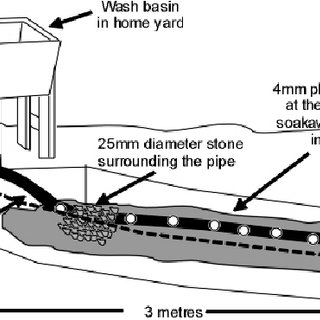 Schematic diagram of the soakaway with an attached
