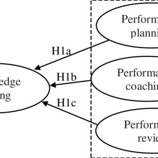 (PDF) Knowledge Sharing and Performance Appraisal of