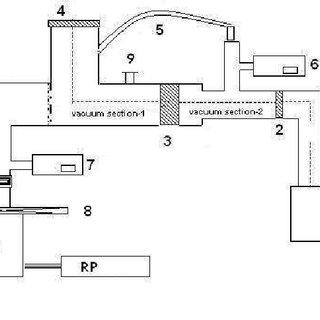 (PDF) Conditioning technique for high power RF vacuum