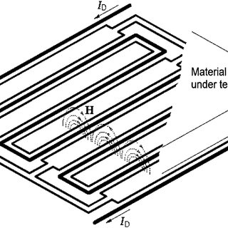 A conceptual view of multiwavelength dielectrometry. The