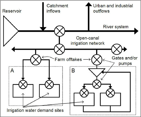 Schematic representation of an irrigation region