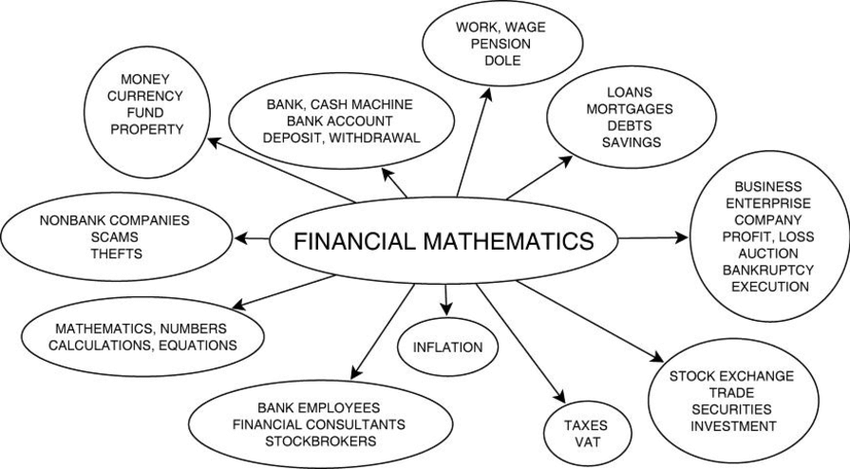 Common students´mindstudents´mind map about financial