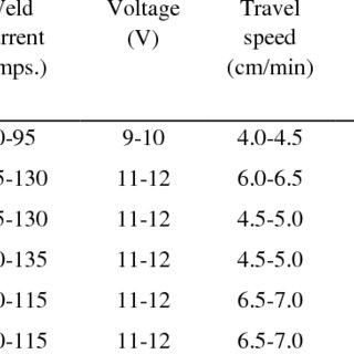 (PDF) Effects of Argon-Nitrogen Backing Gas Ratios on