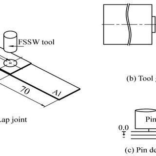 Schematic of three stages of Friction Stir Spot Welding: a