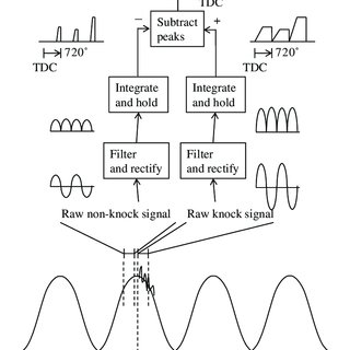 (PDF) Knock control in a diesel-dual-fuel premixed-charge