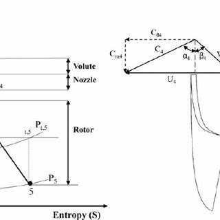 Blade loading and velocity vectors at half span for