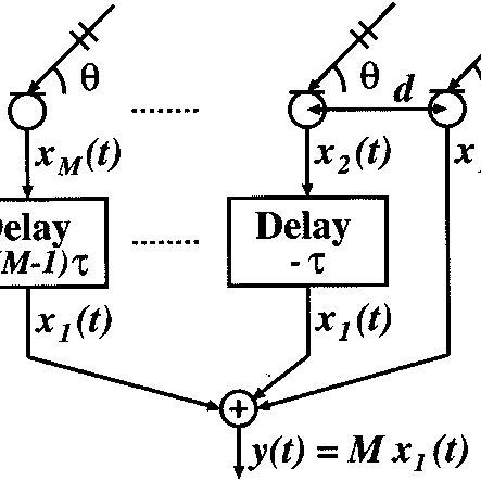 Block diagram of the delay-and-sum beamforming algorithm
