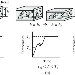(PDF) The Effect of Reduction Capability of Resin Material