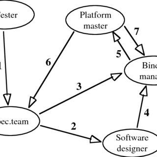 (PDF) Coordination mechanisms: towards a conceptual