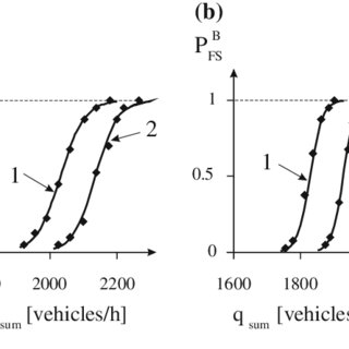 Probability of breakdown phenomenon at the on-ramp for the