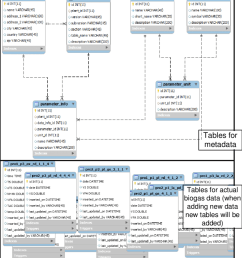 enhanced entity relationship diagram of data warehouse system [ 850 x 952 Pixel ]
