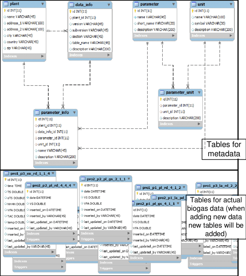 hight resolution of enhanced entity relationship diagram of data warehouse system