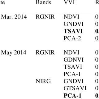 (PDF) Applying conventional vegetation vigor indices to
