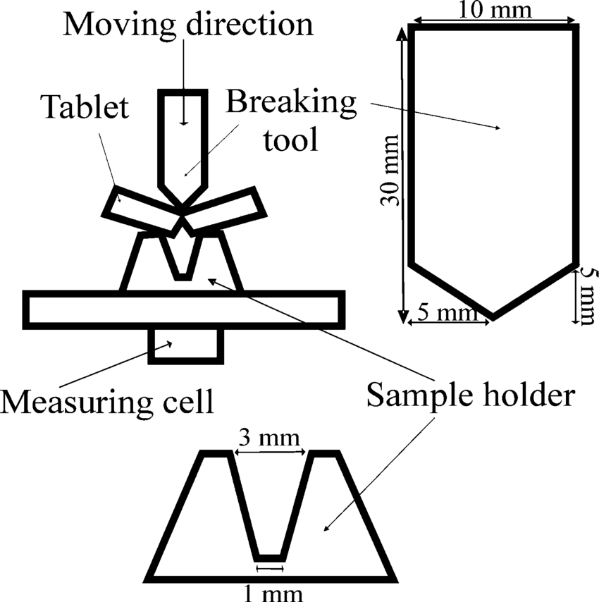 Schematic figure of laboratory constructed tablet hardness