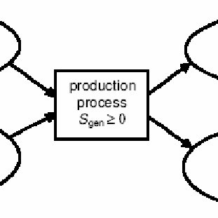 Example of a flow diagram in ISO-LCA. Source: ISO 14040