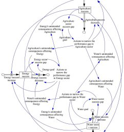 qualitative stock and flow diagram of extended accidental adversaries for wef system  [ 850 x 1099 Pixel ]