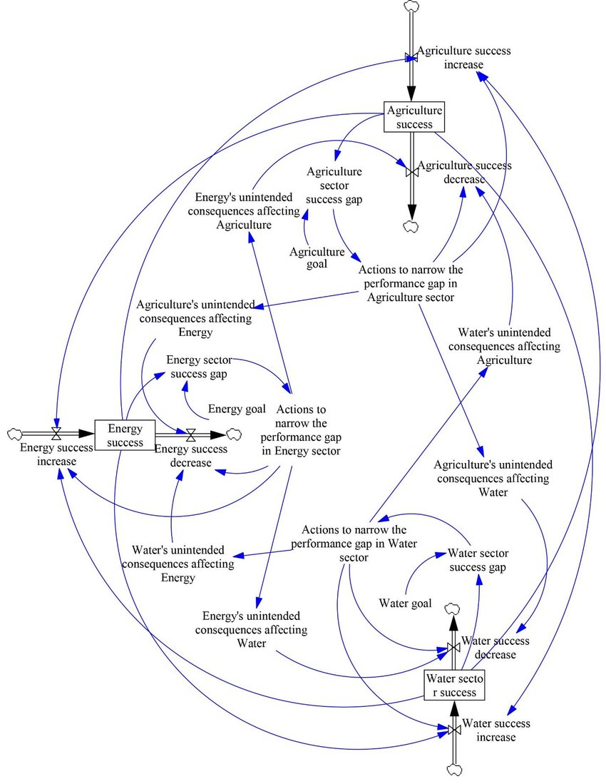 hight resolution of qualitative stock and flow diagram of extended accidental adversaries for wef system