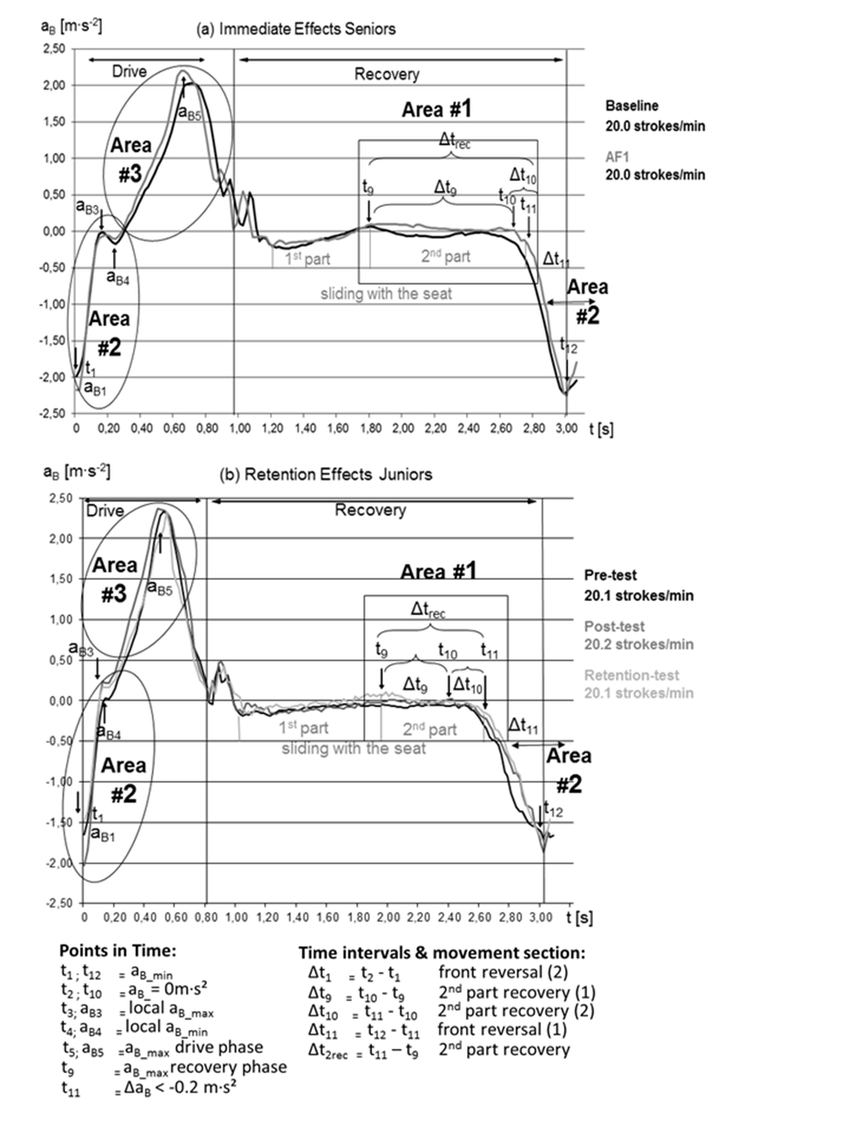 hight resolution of mean boat acceleration time traces 30 rowing cycles a baseline